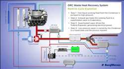 Global Waste Heat Recovery Systems Market